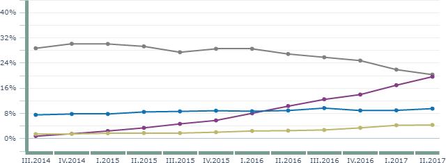 statystyki internetu 2017 - rozdzielczości css