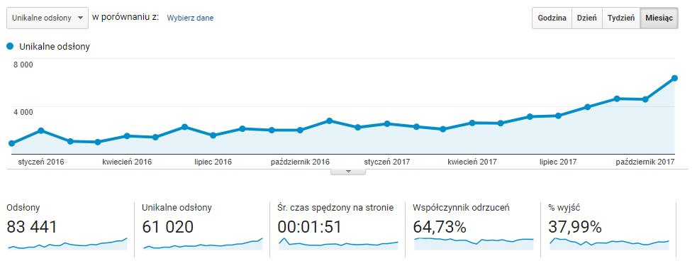 blog firmowy - analytics