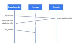 Proces logowania za pomocą Google Sign-In